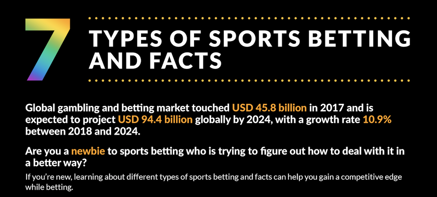 [Infographic] 7 Type Of Sports Betting & Facts