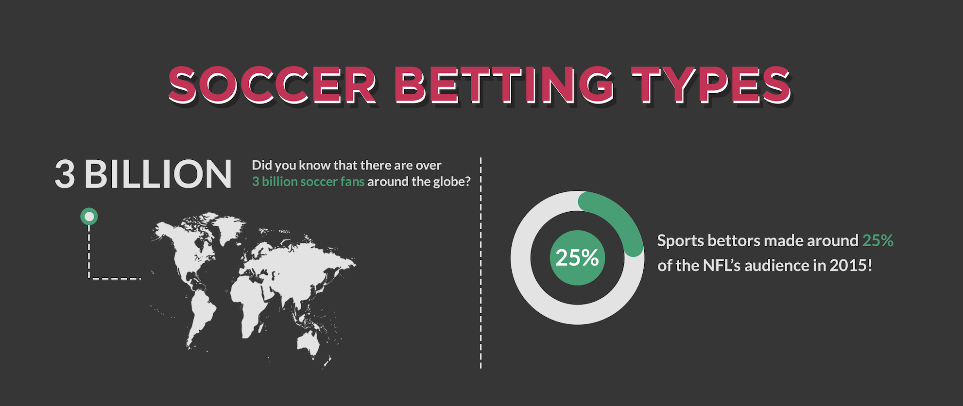 [Infographics] Soccer Betting Types
